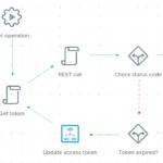 Invoke a REST operation workflow